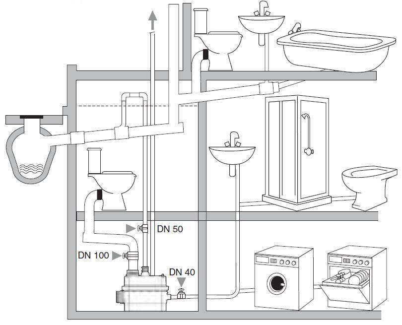 Канализация в частном доме своими руками — схема системы отвода
