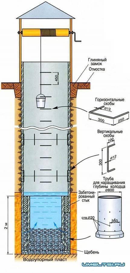 ✅ устройство глиняного замка колодца - питомник46.рф