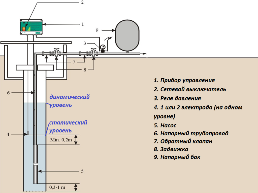 Гидравлический расчет системы автоматического водяного пожаротушения и подбор пожарного насоса — мир водоснабжения и канализации