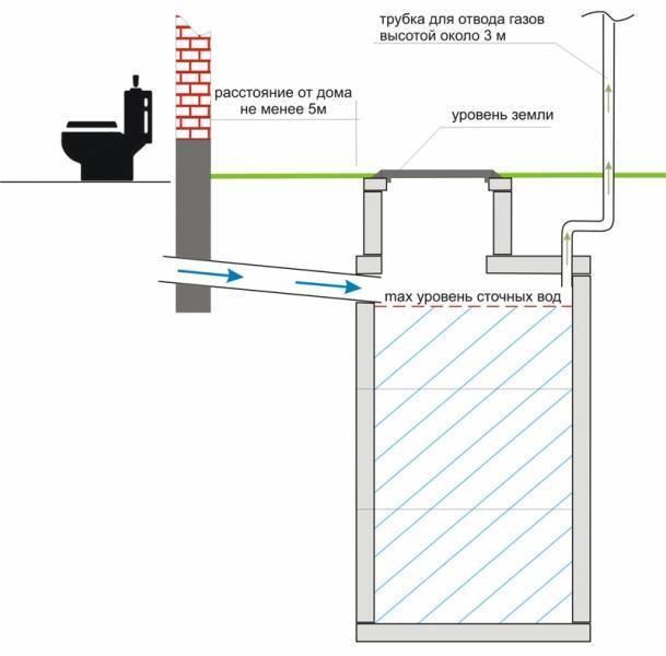 Вентиляция септика: этапы устройства