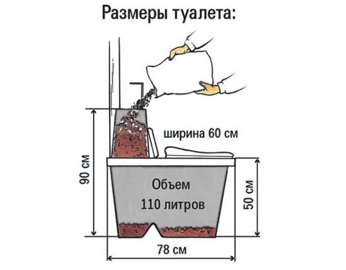 Популярные смеси для торфяных биотуалетов - принцип действия и состав