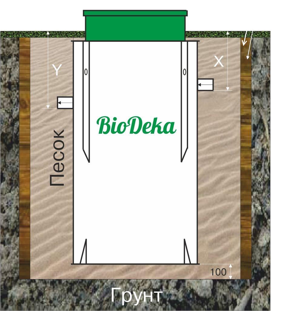 Обзор станции биологической очистки биодека