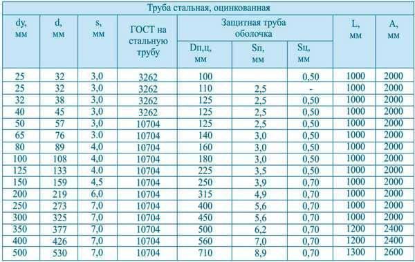 Таблицы миллиметровых и дюймовых диаметров стальной трубы