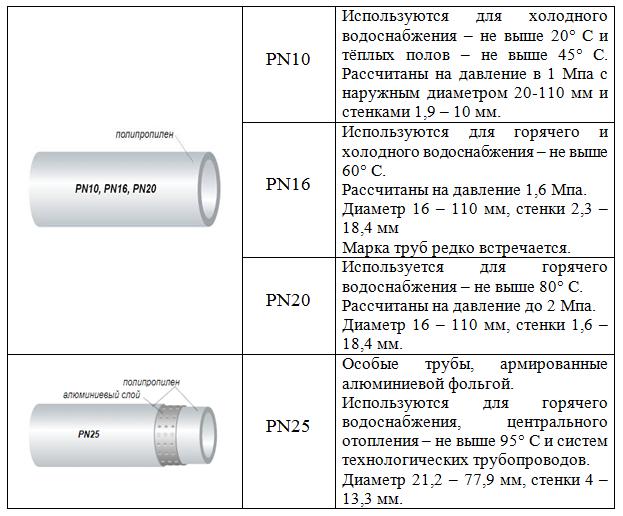 Полипропиленовая труба: полипропилен ппр, технические характеристики, вес ppr, параметр, свойства, описание