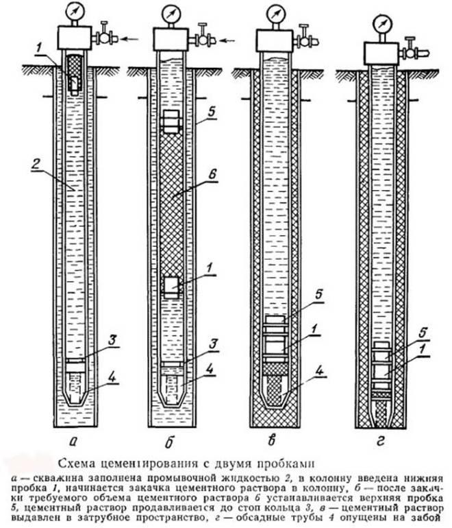 Проект ликвидационного тампонажа скважины на воду