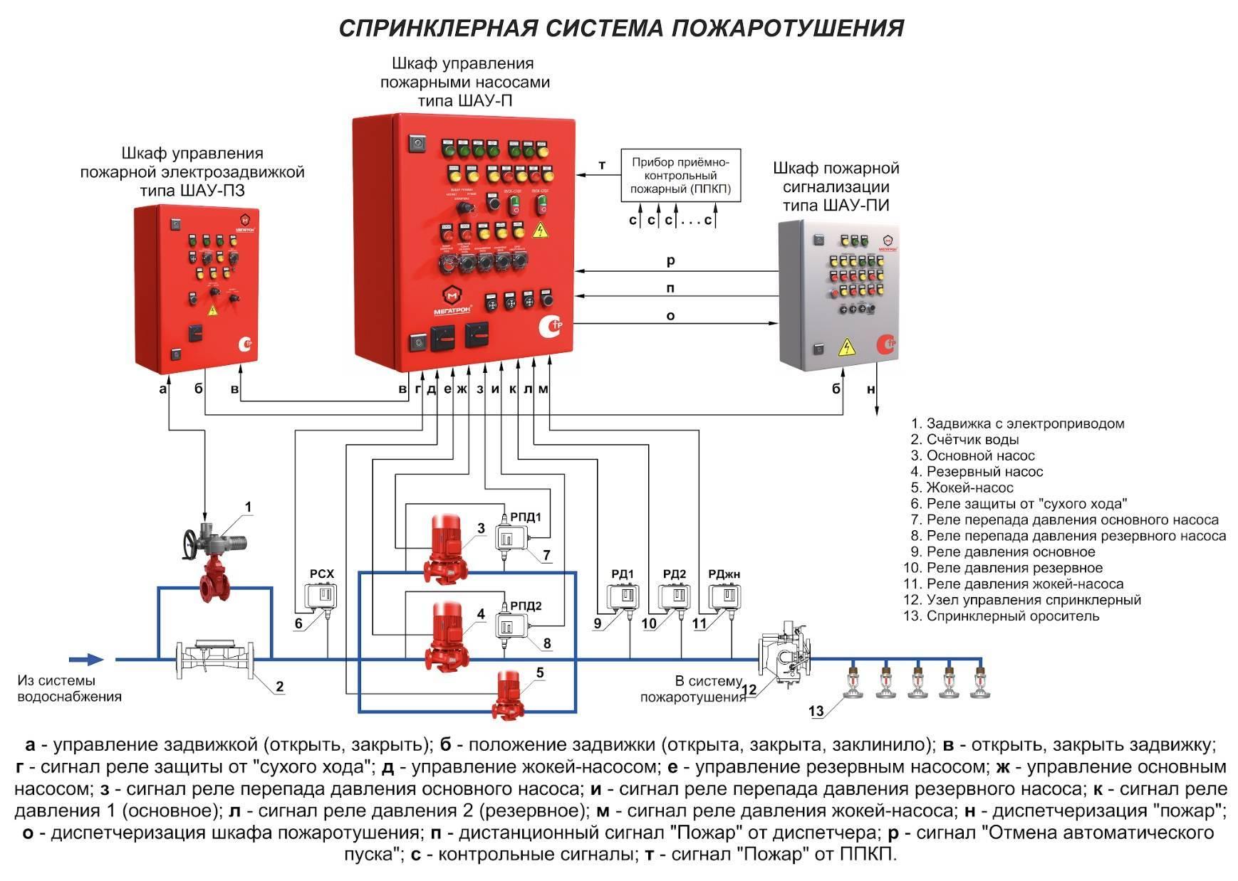 Управление насосом: реле давления, схема устройства автоматики