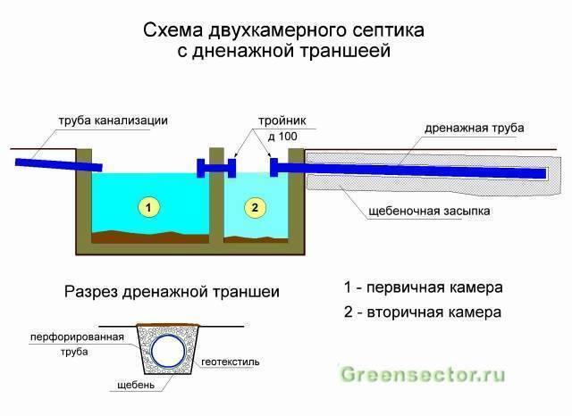 Автономная канализация для частного дома своими руками, для коттеджа, схема