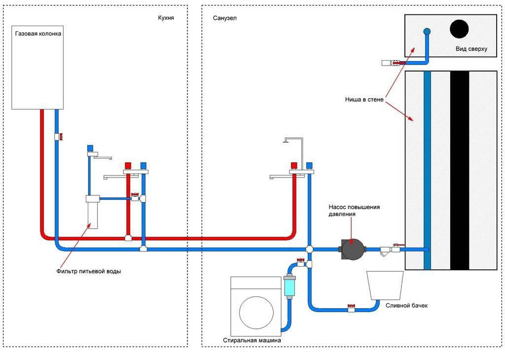 Разводка труб в ванной и туалете: практическое пособие по выполнению своими руками