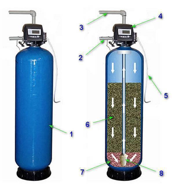Фильтр от железа в воде для дачи - разновидности, принцип работы