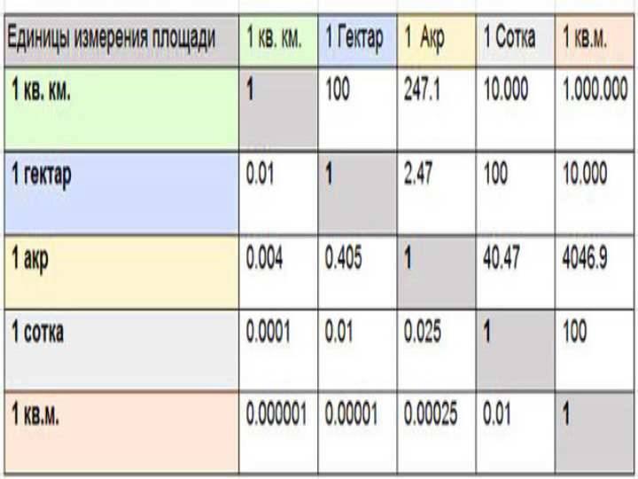 Гектар  (га) → ар (сотка)   (a), метрическая система