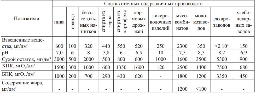 ПДК сточных вод: что это такое, требования, допустимые значения основных веществ для стоков