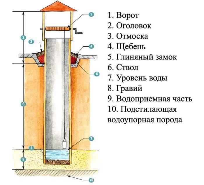 Как копать колодец своими руками: пошаговая инструкция