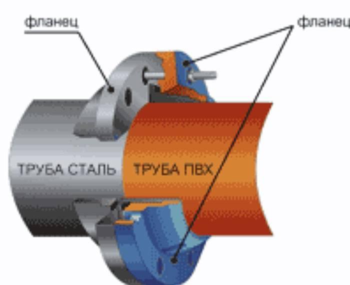 Виды фланцев и применение фланцевых соединений в трубопроводах
