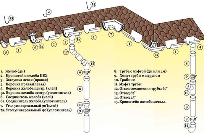 Водосливные системы для кровли: существующие виды систем и их устройство + расчет и этапы установки