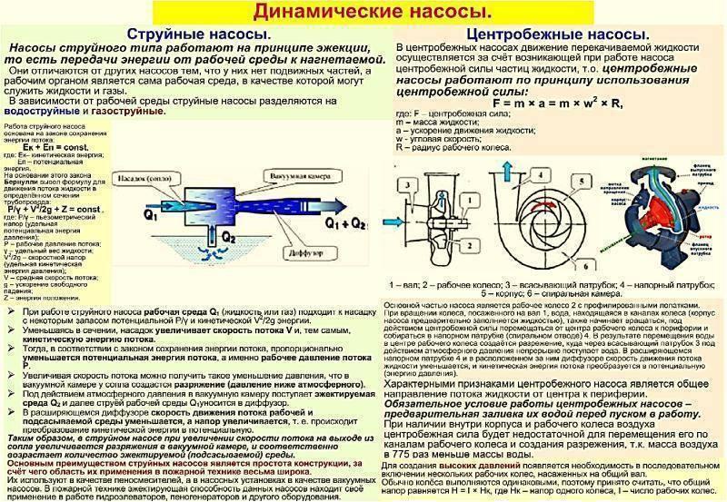 Струйные насосы: устройство, применение, принцип работы. водоструйный насос :: syl.ru
