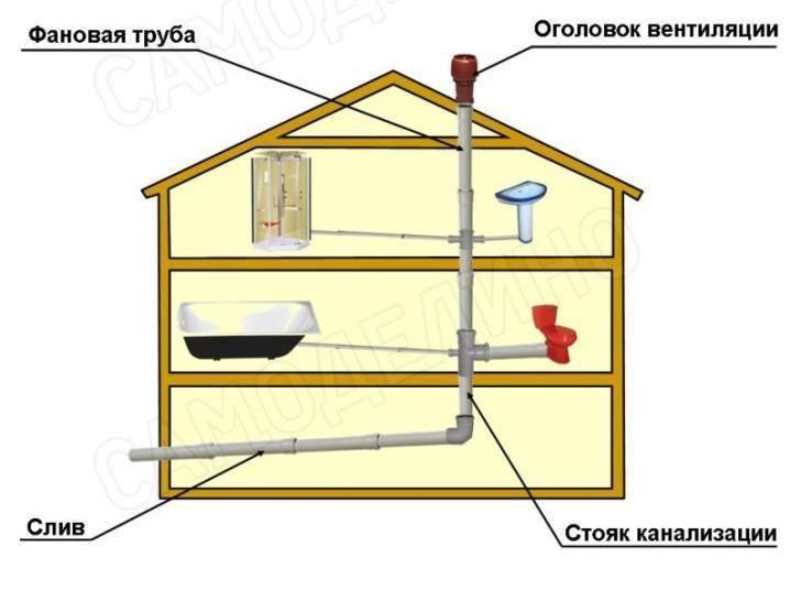 Вентиляция выгребной ямы: пошаговая инструкция по монтажу