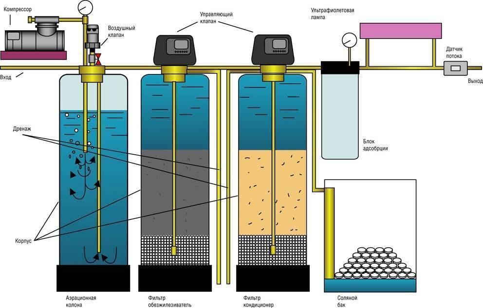 Очистка воды из скважины от железа: способы и методы обезжелезивания для дачи и загородного дома, преимущества и недостатки, самостоятельное изготовление фильтра