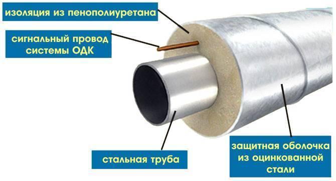 Все об оцинкованной изоляции труб: виды, размеры, применение и примерные цены на кожухи