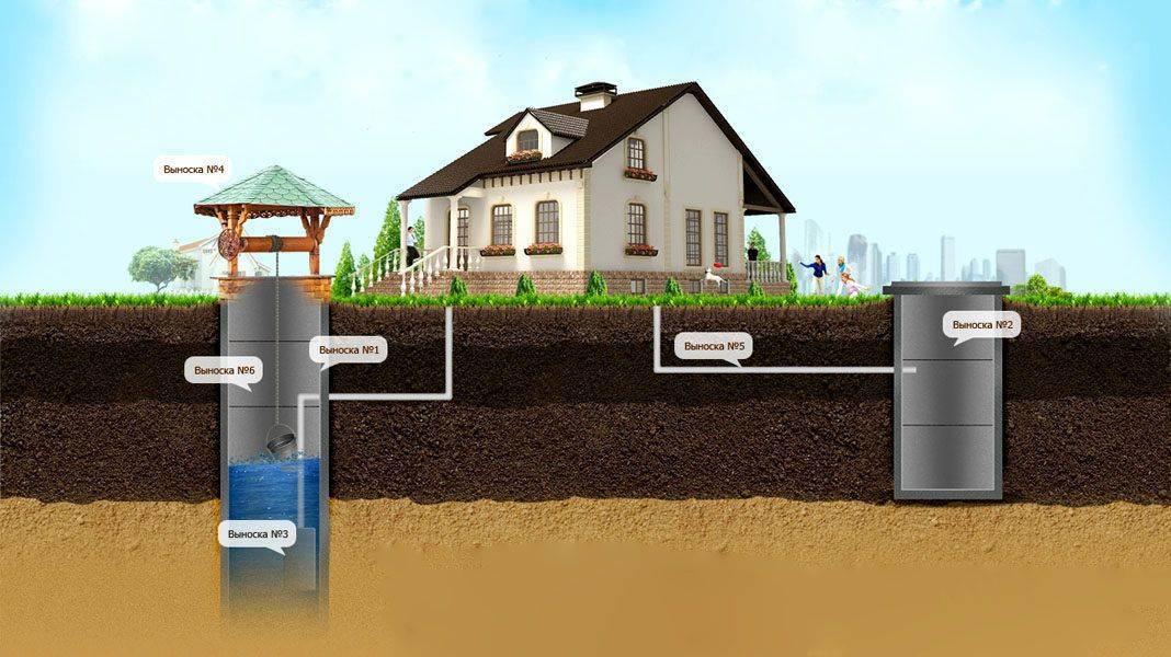 Глубина выгребной ямы для канализации