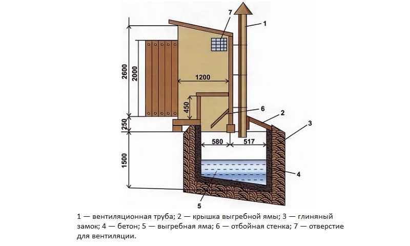 Сливная (выгребная) яма в частном доме нормативы, снип