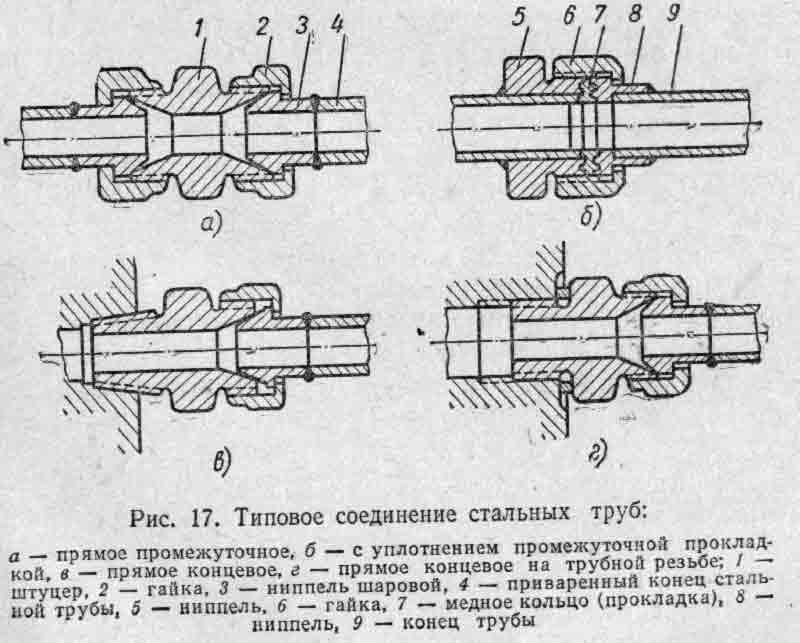 Все о резьбовых соединениях стальных труб и трубопроводов