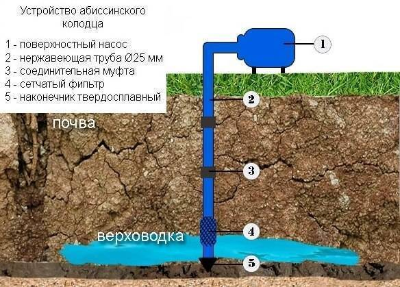 ????абиссинская скважина своими руками: полезные лайфхаки - блог о строительстве