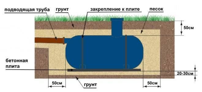 Канализация при высоком уровне грунтовых вод на даче