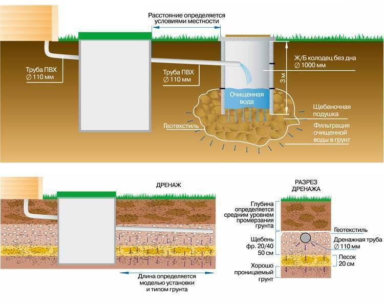 Септик в глине - правильное устройство в глинистой почве