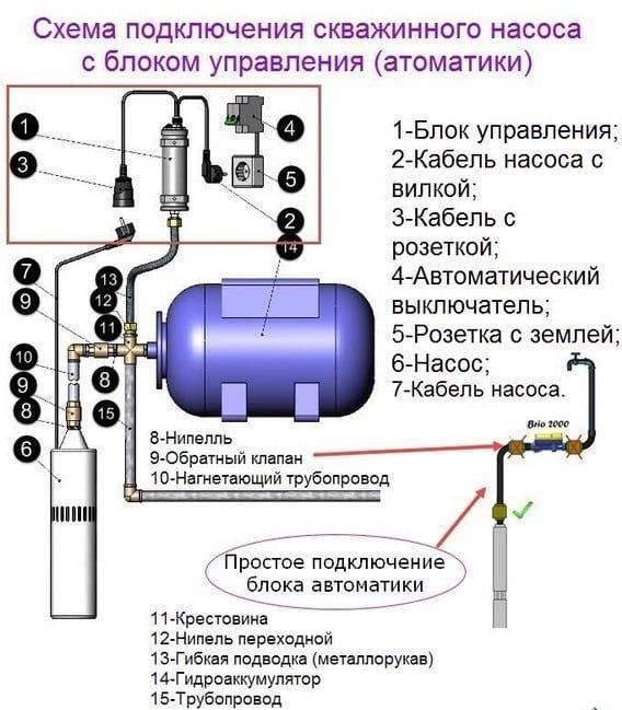 Ремонт насосных станций своими руками - всё просто на vodatyt.ru
