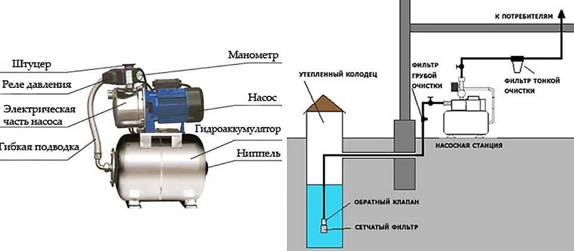 Ручной насос для скважины своими руками - разновидности и устройство