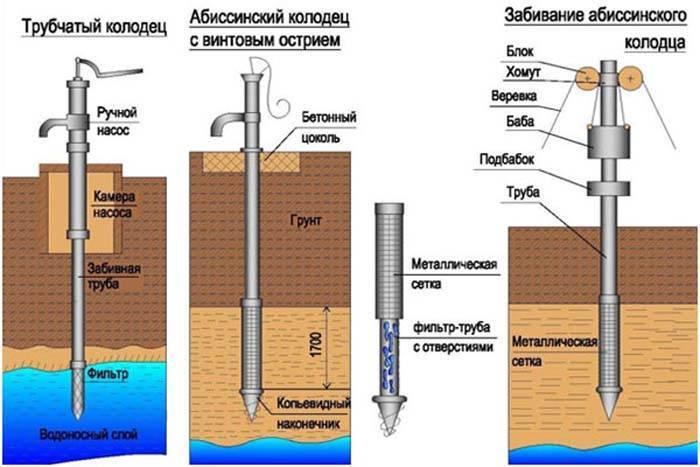 Абиссинский колодец: конструкция скважины, изготовление фильтра своими руками