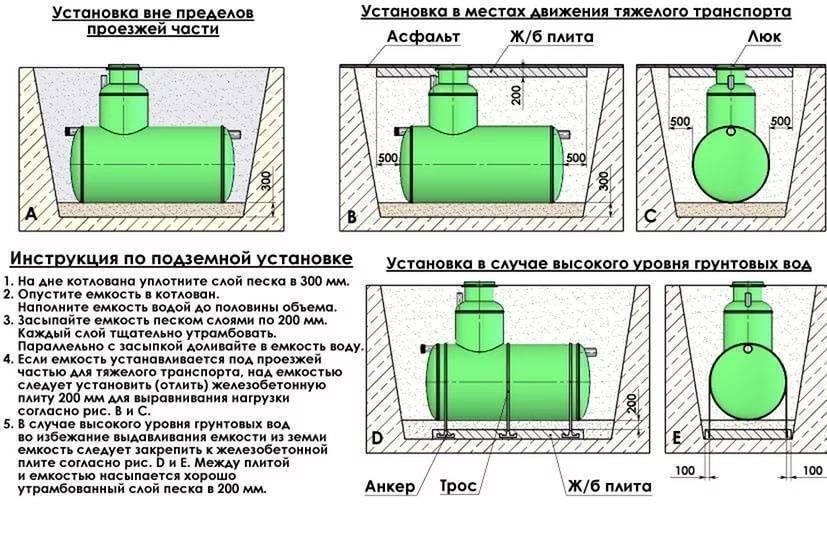 Септик флотенк (flotenk): описание, модельный ряд, монтаж