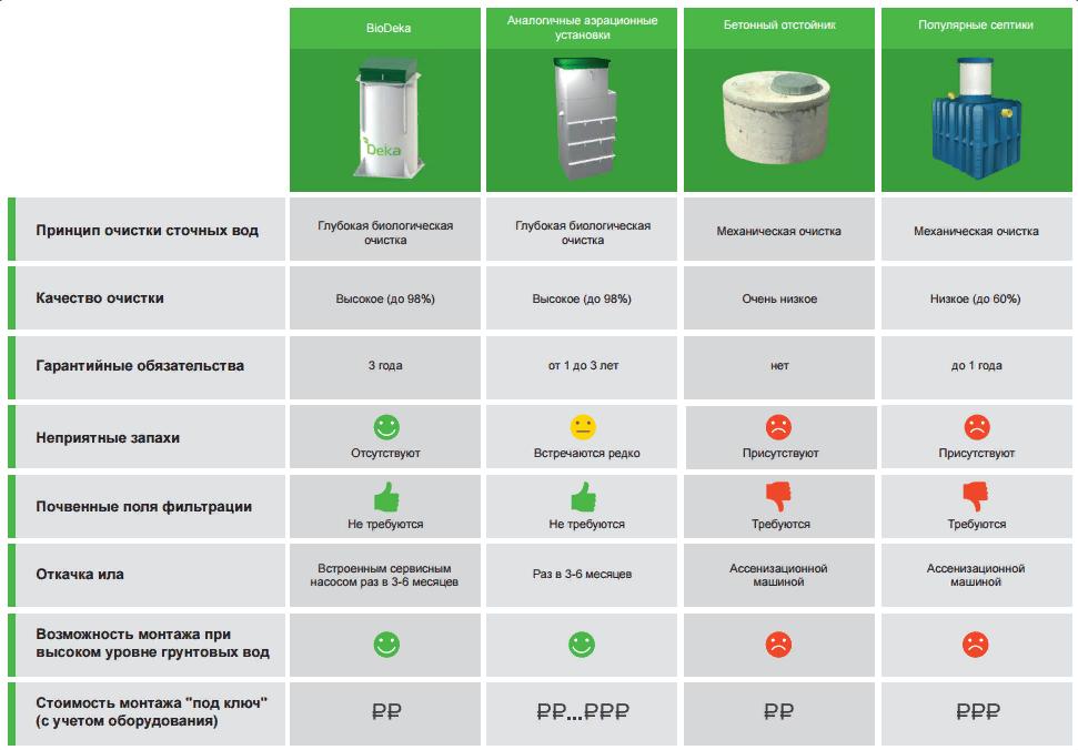 Септик эвосток био для частного дома с биофильтром