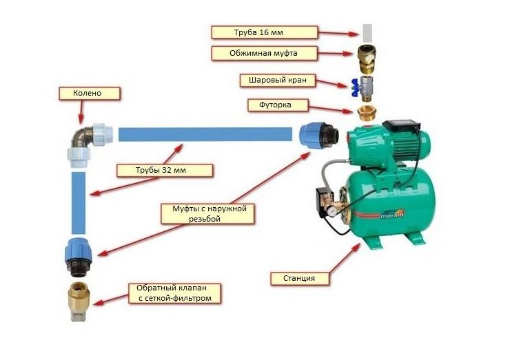 Как выбрать погружной насос для скважины