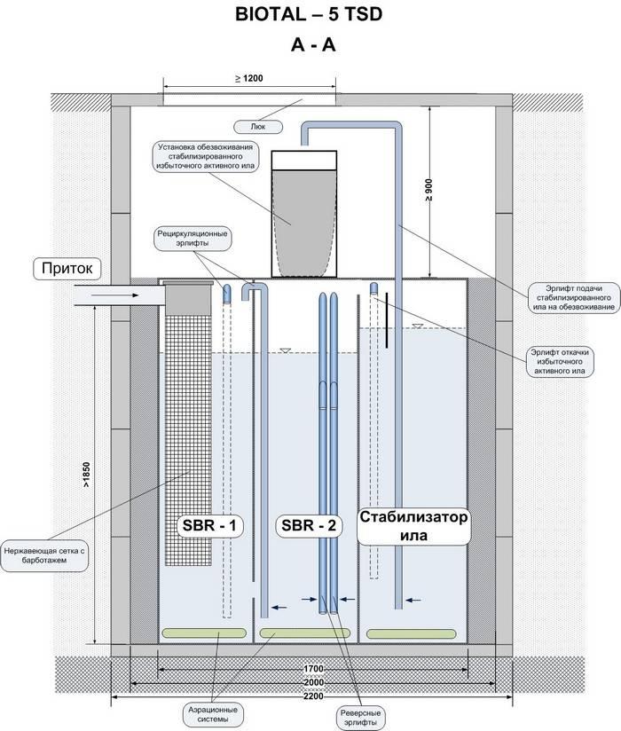 Устройство и принцип работы септика биотанк: как работает септик биотанк и его характеристики