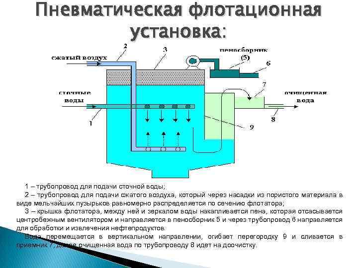 Флотация - штриплинг л.о., туренко ф.п. основы очистки сточных вод и переработки твердых отходов