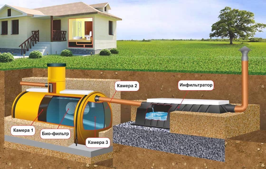 Схемы канализации на участках загородного дома или дачи