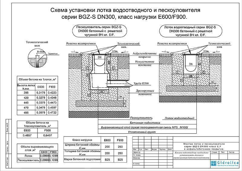 Нужна ли ливневая канализация для частного дома и как ее правильно построить?