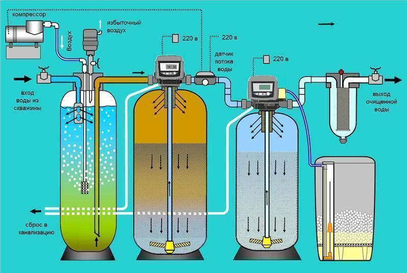 Как очистить воду из скважины: необходимое оборудование для частного дома