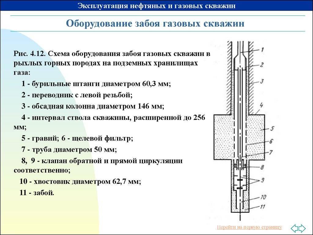 Кондуктор скважины это: что такое кондуктор для бурения