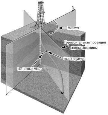 Что такое зенитный угол скважины?
