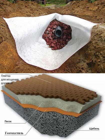 Самые полезные и удобные способы использования геотекстиля на даче