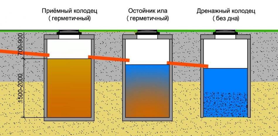 Аэраторы для септика: поле аэрации, дисковый аэрационный компрессор и другие виды для аэрации септика в глинистой почве в частном доме