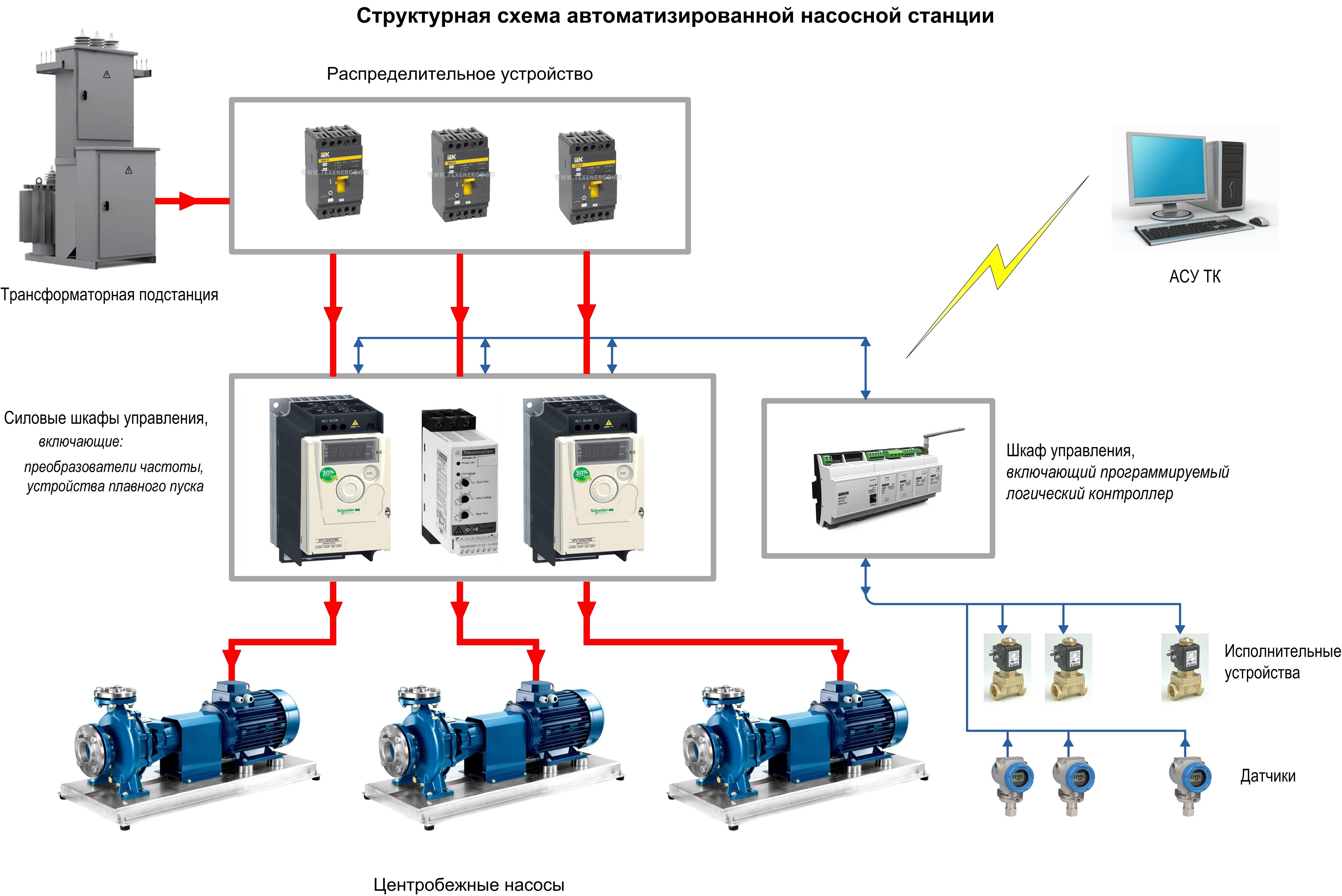 Гидроаккумулятор: принцип работы, устройство, схема, расчет, установка, подключение