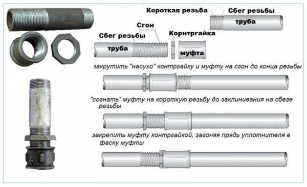Резьбовое соединение труб отопления, водопроводных и газовых | уплотнение и герметизация резьбовых соединений