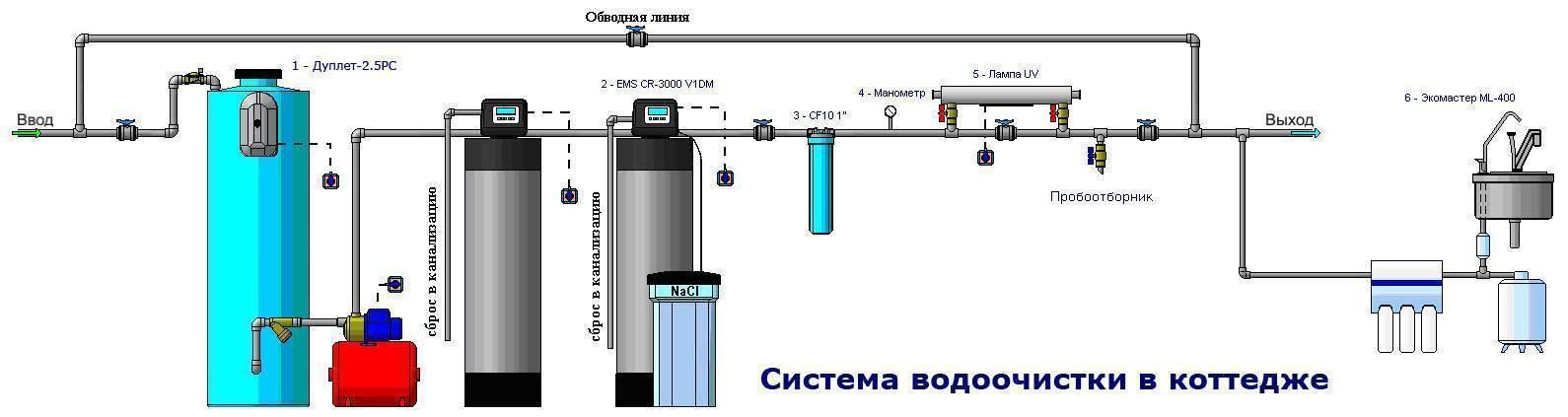 Выбор фильтра для очистки воды из колодца