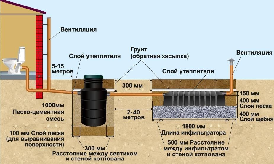 Септик микроб 450 мини для дачи: отзывы и устройство