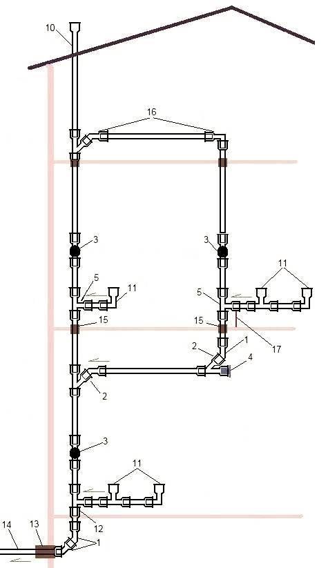 Как правильно сделать канализацию для частного дома по схеме и на нужной глубине укладки