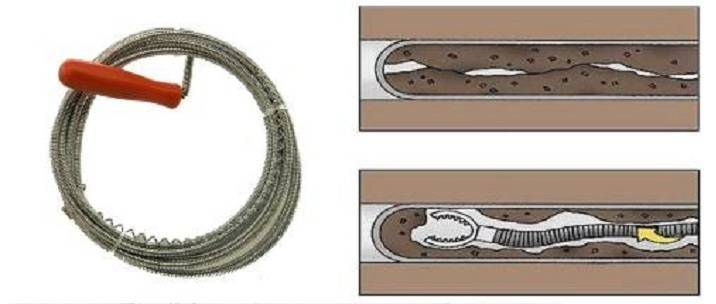 Как пользоваться сантехническим тросом, для чего нужен вантуз