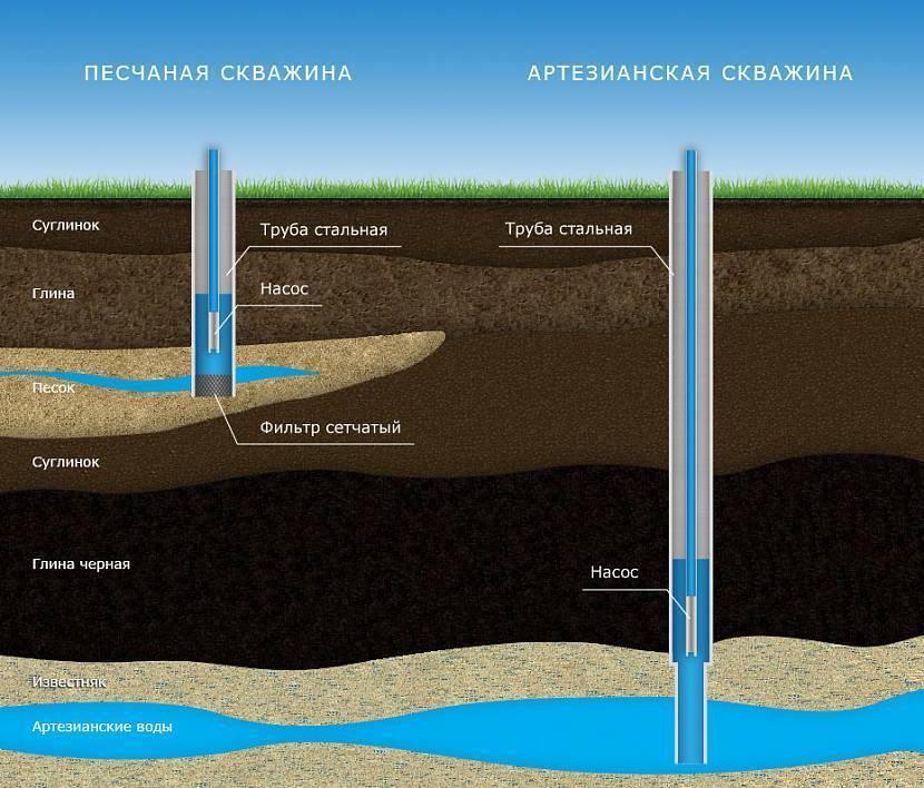 Водозаборная скважина – что это такое, ее предназначение, устройство